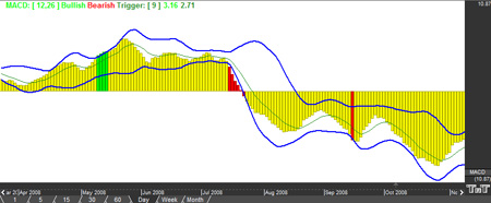 MACD BB Indicator Window Example